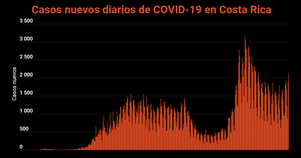 COVID-19: Health reports 2,128 new cases, highest number since June 9