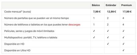 Netflix price table